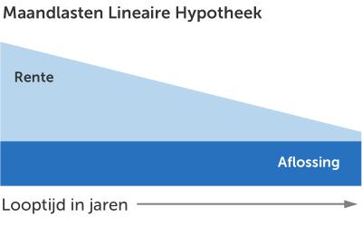 Een lineaire hypotheek, wat is het?